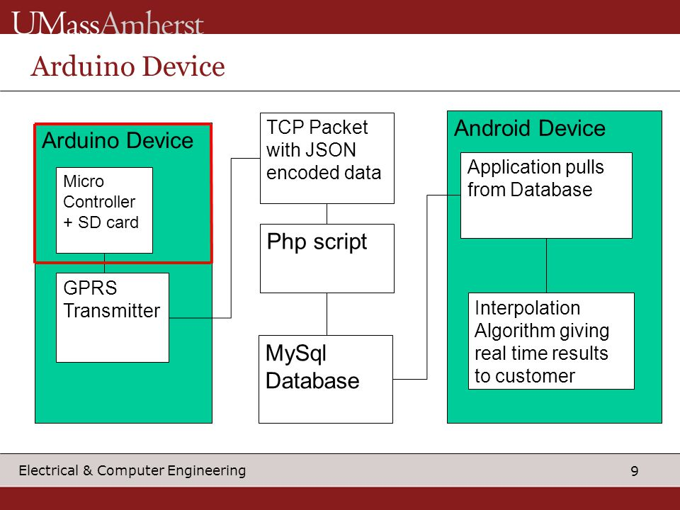 9 Electrical & Computer Engineering Arduino Device Micro Controller + SD card GPRS Transmitter TCP Packet with JSON encoded data Android Device Php script MySql Database Application pulls from Database Interpolation Algorithm giving real time results to customer