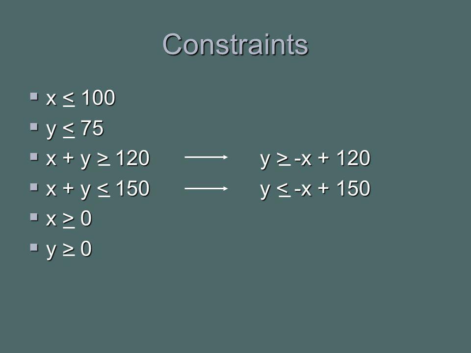 Constraints  x < 100  y < 75  x + y > 120 y > -x + 120  x + y < 150 y < -x + 150  x > 0  y > 0