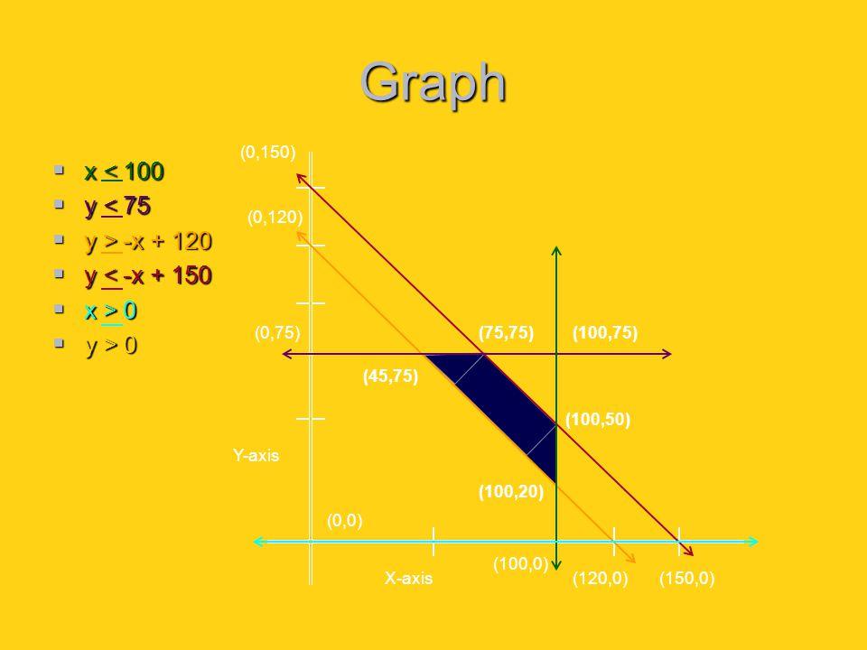Graph  x < 100  y < 75  y > -x + 120  y < -x + 150  x > 0  y > 0 (0,150) (0,120) (0,75) (0,0) (100,0) (120,0)(150,0) (45,75) (75,75)(100,75) (100,50) (100,20) X-axis Y-axis