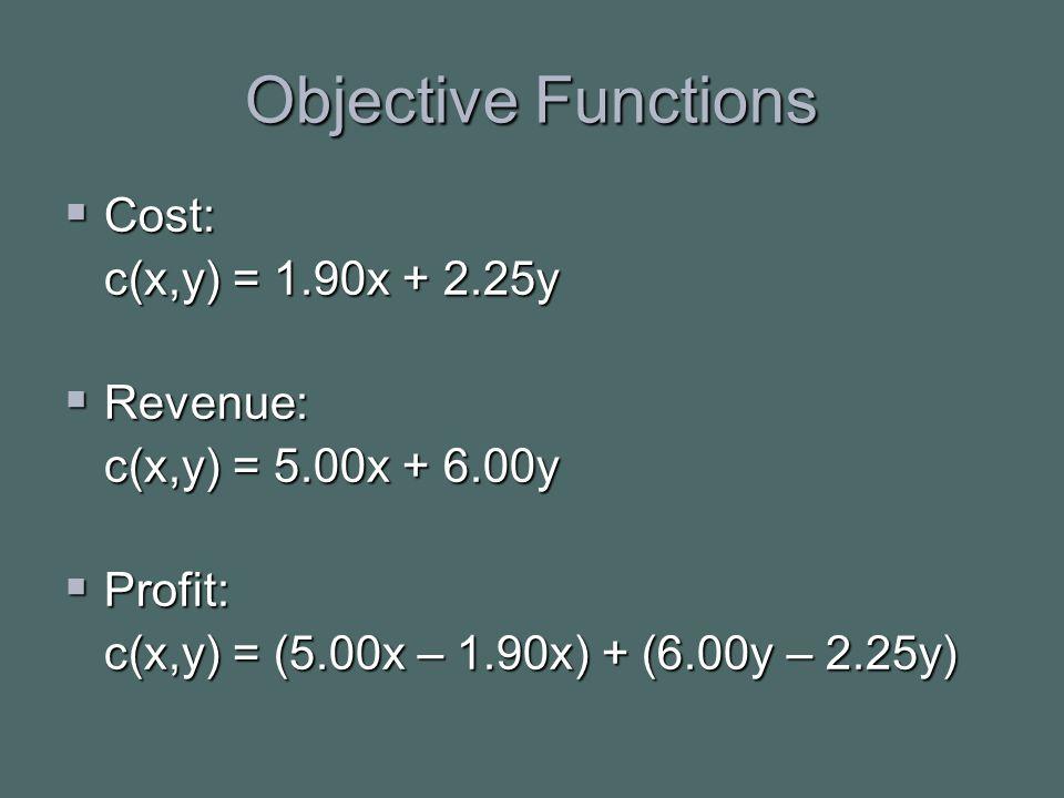 Objective Functions  Cost: c(x,y) = 1.90x + 2.25y  Revenue: c(x,y) = 5.00x + 6.00y  Profit: c(x,y) = (5.00x – 1.90x) + (6.00y – 2.25y)