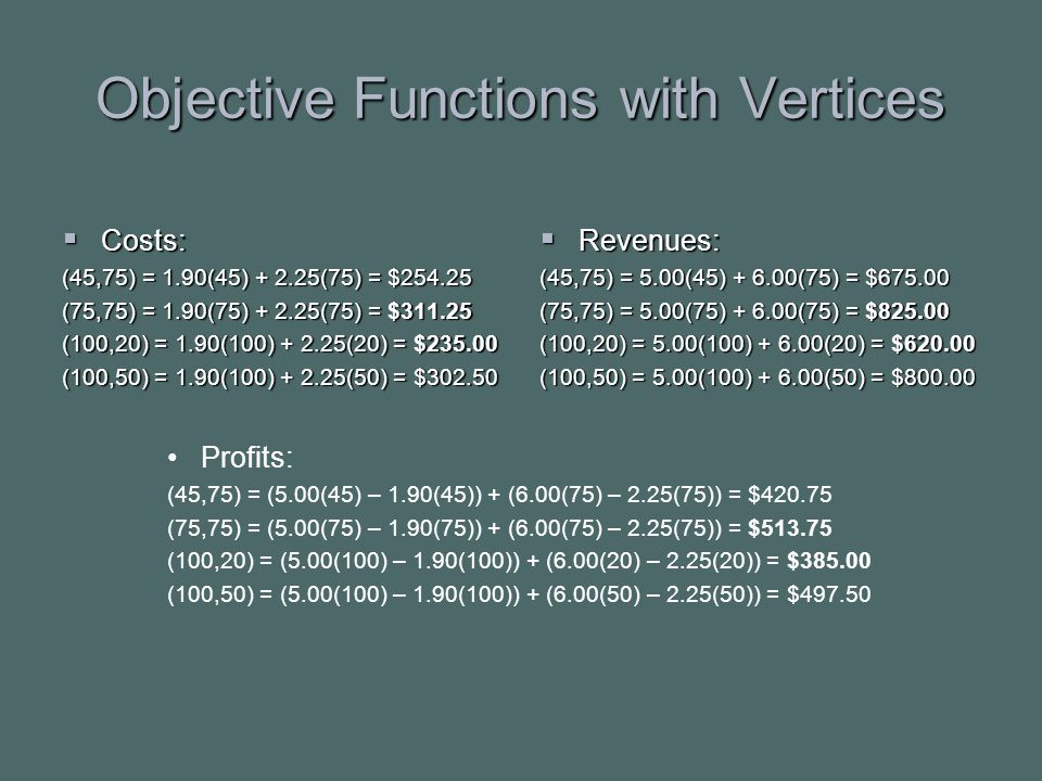 Objective Functions with Vertices  Costs: (45,75) = 1.90(45) + 2.25(75) = $254.25 (75,75) = 1.90(75) + 2.25(75) = $311.25 (100,20) = 1.90(100) + 2.25(20) = $235.00 (100,50) = 1.90(100) + 2.25(50) = $302.50  Revenues: (45,75) = 5.00(45) + 6.00(75) = $675.00 (75,75) = 5.00(75) + 6.00(75) = $825.00 (100,20) = 5.00(100) + 6.00(20) = $620.00 (100,50) = 5.00(100) + 6.00(50) = $800.00 Profits: (45,75) = (5.00(45) – 1.90(45)) + (6.00(75) – 2.25(75)) = $420.75 (75,75) = (5.00(75) – 1.90(75)) + (6.00(75) – 2.25(75)) = $513.75 (100,20) = (5.00(100) – 1.90(100)) + (6.00(20) – 2.25(20)) = $385.00 (100,50) = (5.00(100) – 1.90(100)) + (6.00(50) – 2.25(50)) = $497.50