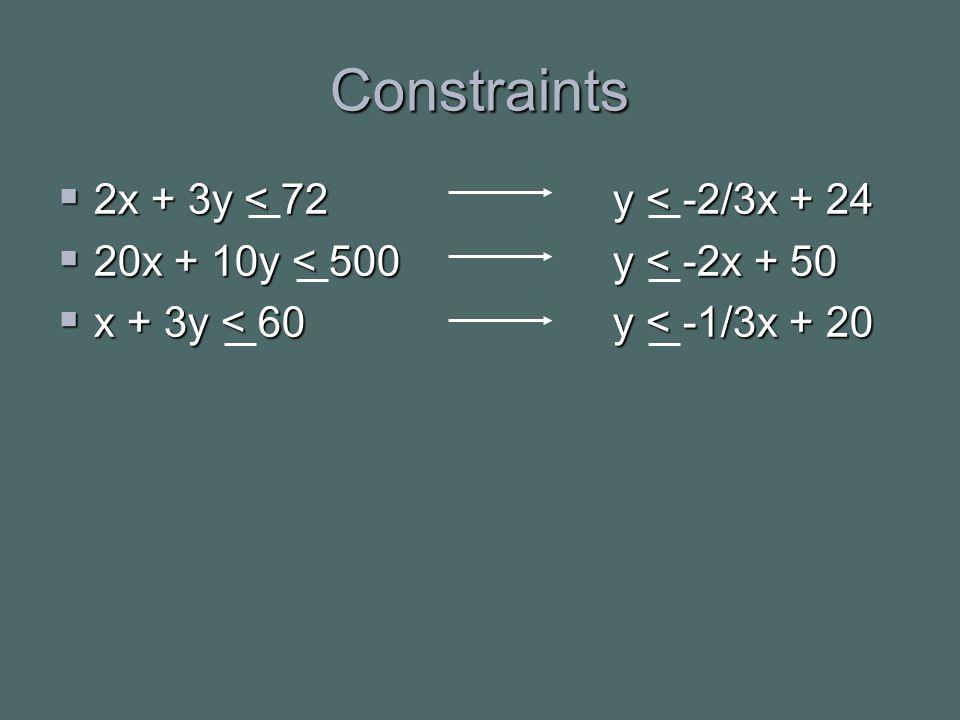 Constraints  2x + 3y < 72 y < -2/3x + 24  20x + 10y < 500 y < -2x + 50  x + 3y < 60 y < -1/3x + 20