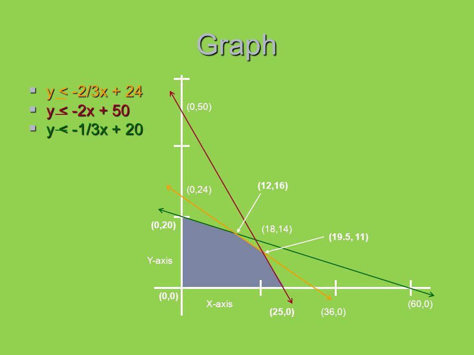 Graph  y < -2/3x + 24  y < -2x + 50  y < -1/3x + 20 (0,50) (0,24) (0,20) (0,0) (25,0)(36,0) (60,0) (18,14) (12,16) (19.5, 11) X-axis Y-axis