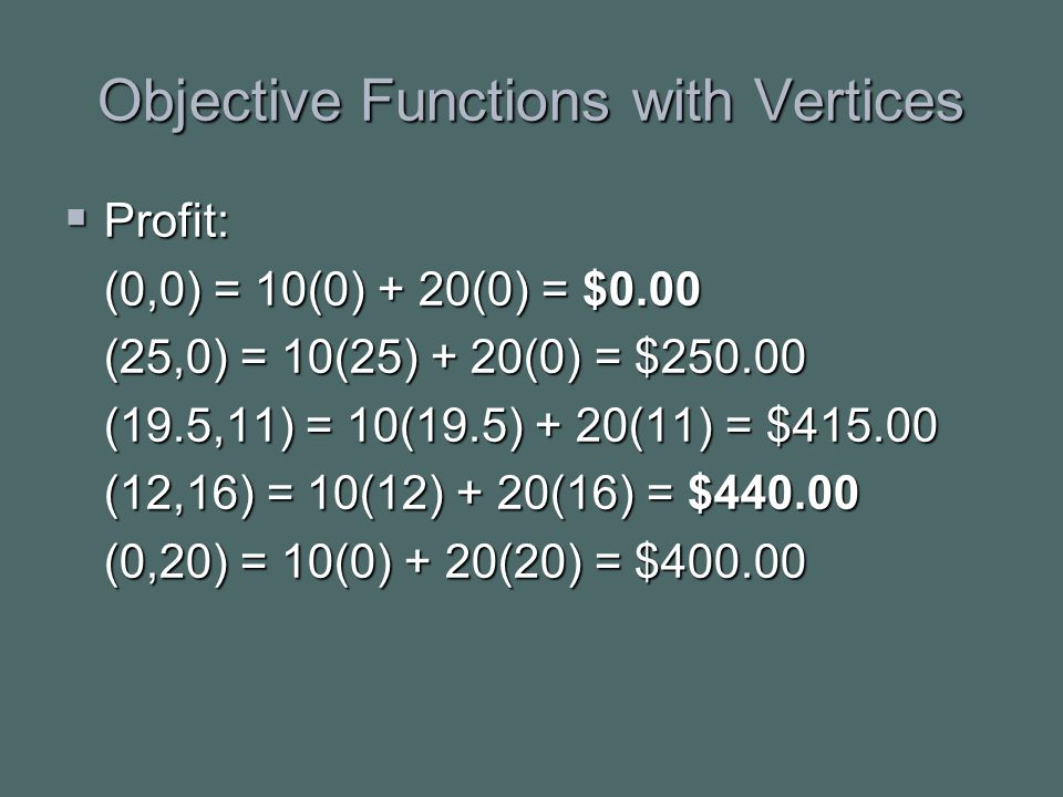 Objective Functions with Vertices  Profit: (0,0) = 10(0) + 20(0) = $0.00 (25,0) = 10(25) + 20(0) = $250.00 (19.5,11) = 10(19.5) + 20(11) = $415.00 (12,16) = 10(12) + 20(16) = $440.00 (0,20) = 10(0) + 20(20) = $400.00
