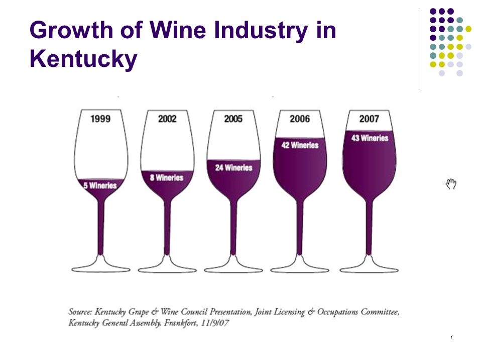 7 Growth of Wine Industry in Kentucky
