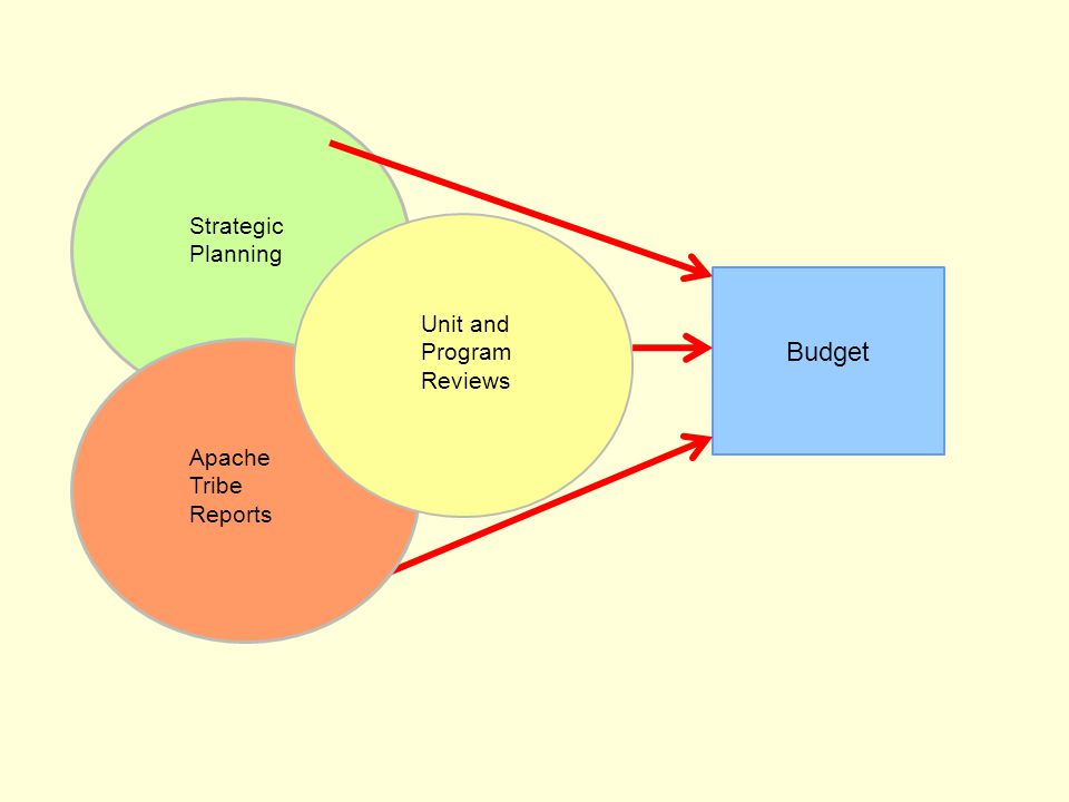 Strategic Planning Budget Apache Tribe Reports Unit and Program Reviews