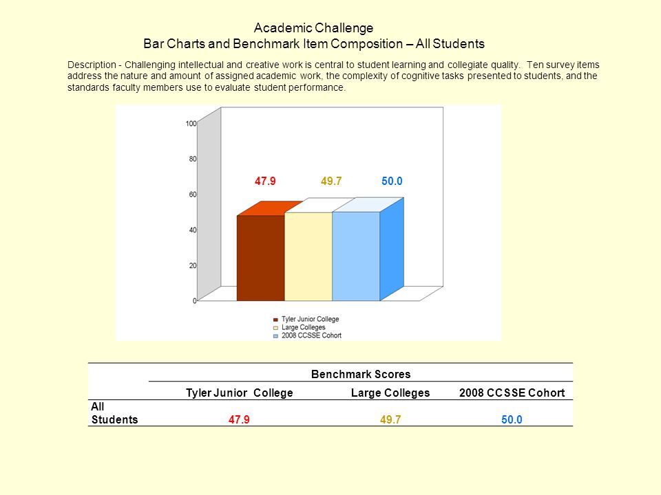 Benchmark Scores Tyler Junior CollegeLarge Colleges2008 CCSSE Cohort All Students 47.949.750.0 Academic Challenge Bar Charts and Benchmark Item Compos