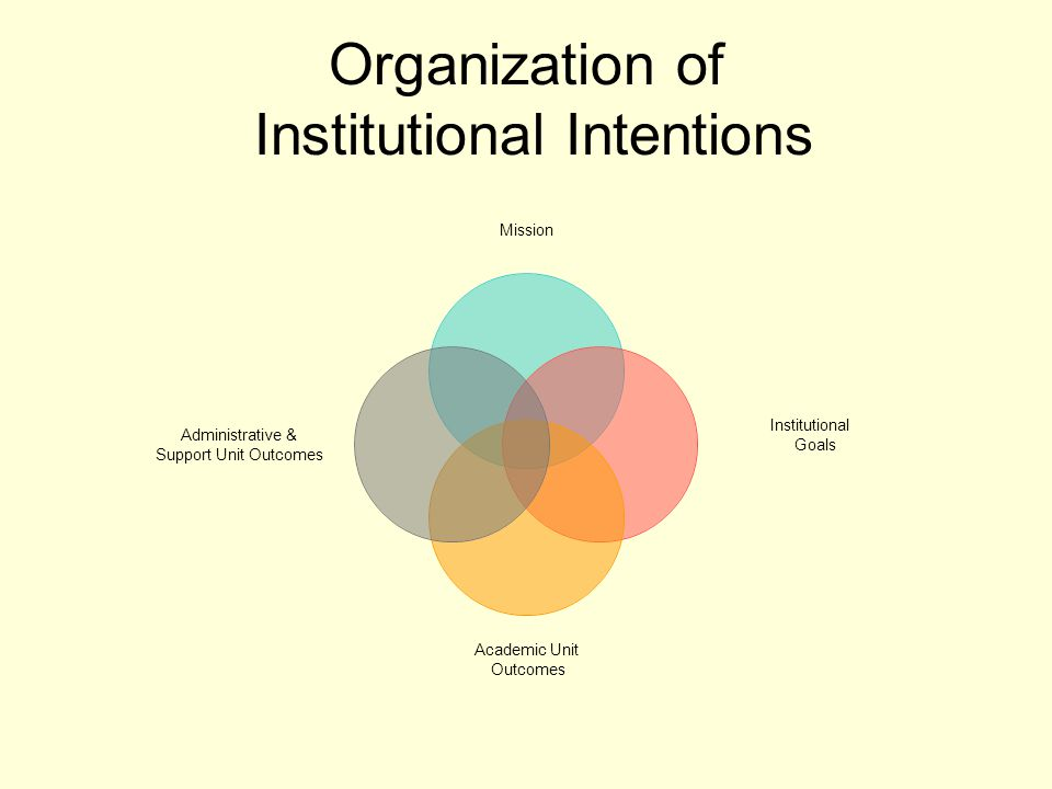Organization of Institutional Intentions Mission Institutional Goals Academic Unit Outcomes Administrative & Support Unit Outcomes