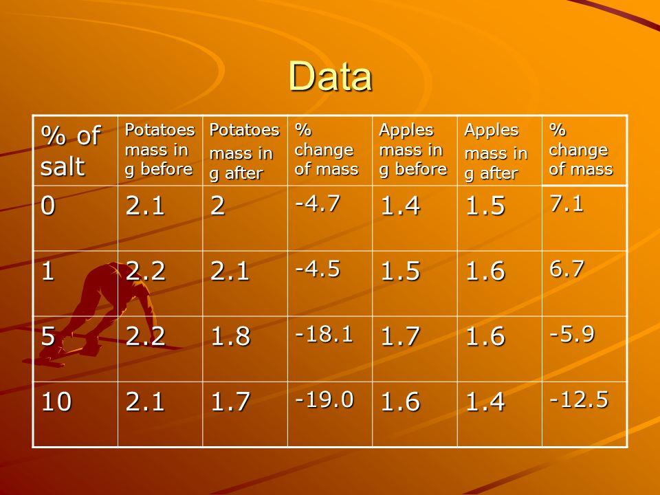 Data % of salt Potatoes mass in g before Potatoes mass in g after % change of mass Apples mass in g before Apples mass in g after % change of mass 02.12-4.71.41.57.1 12.22.1-4.51.51.66.7 52.21.8-18.11.71.6-5.9 102.11.7-19.01.61.4-12.5