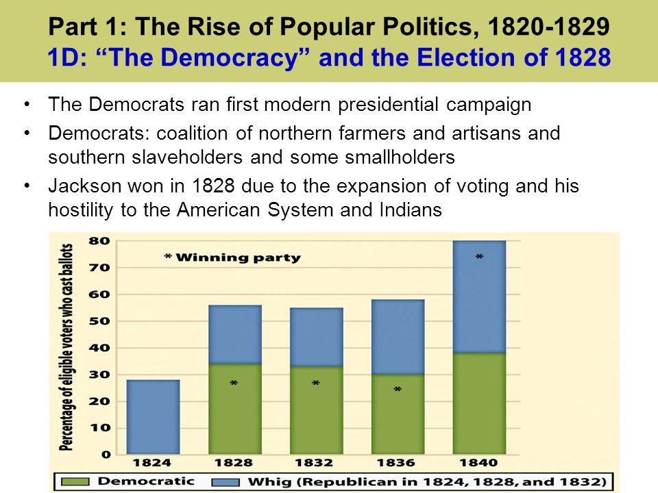 Part 1: The Rise of Popular Politics, 1820-1829 1D: The Democracy and the Election of 1828 The Democrats ran first modern presidential campaign Democrats: coalition of northern farmers and artisans and southern slaveholders and some smallholders Jackson won in 1828 due to the expansion of voting and his hostility to the American System and Indians
