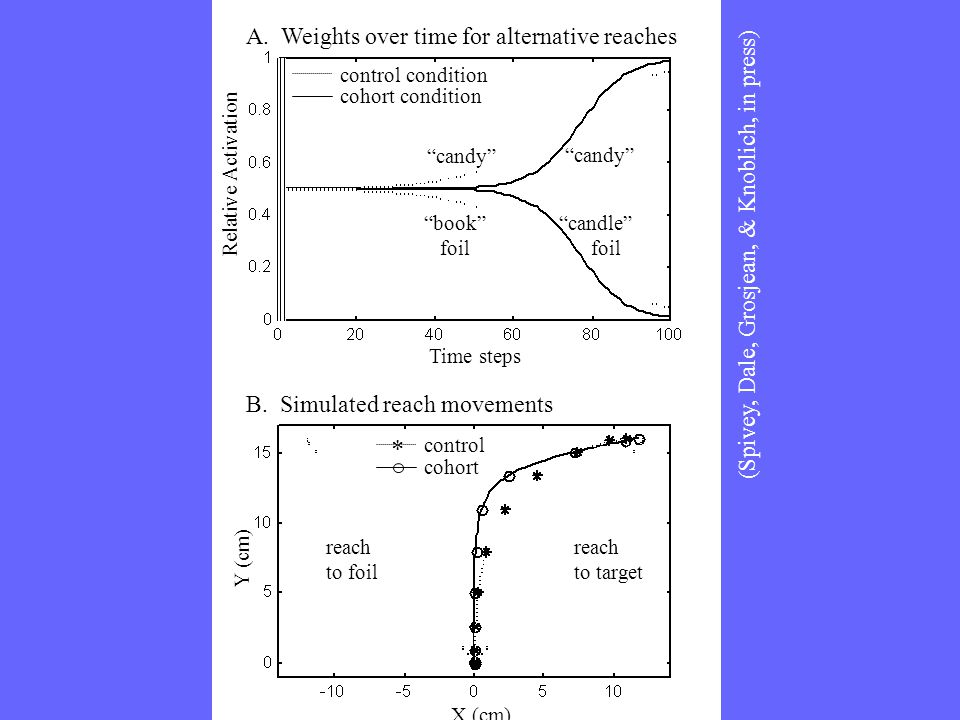 "A. Weights over time for alternative reaches B. Simulated reach movements Time steps X (cm) Y (cm) Relative Activation ""candy"" control condition cohor"