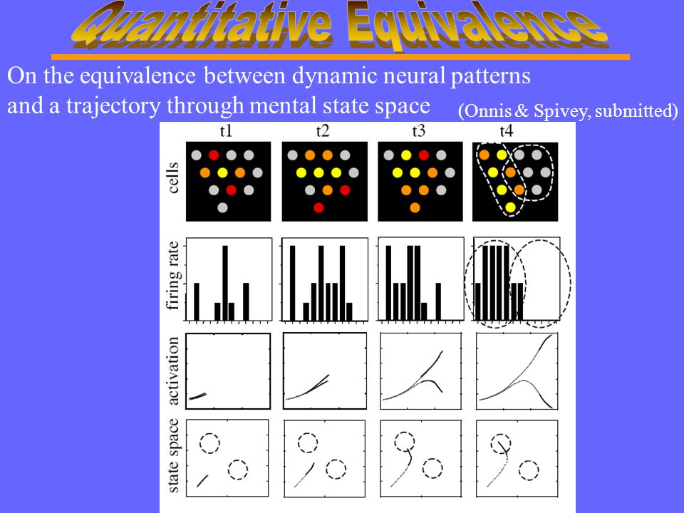 On the equivalence between dynamic neural patterns and a trajectory through mental state space (Onnis & Spivey, submitted)