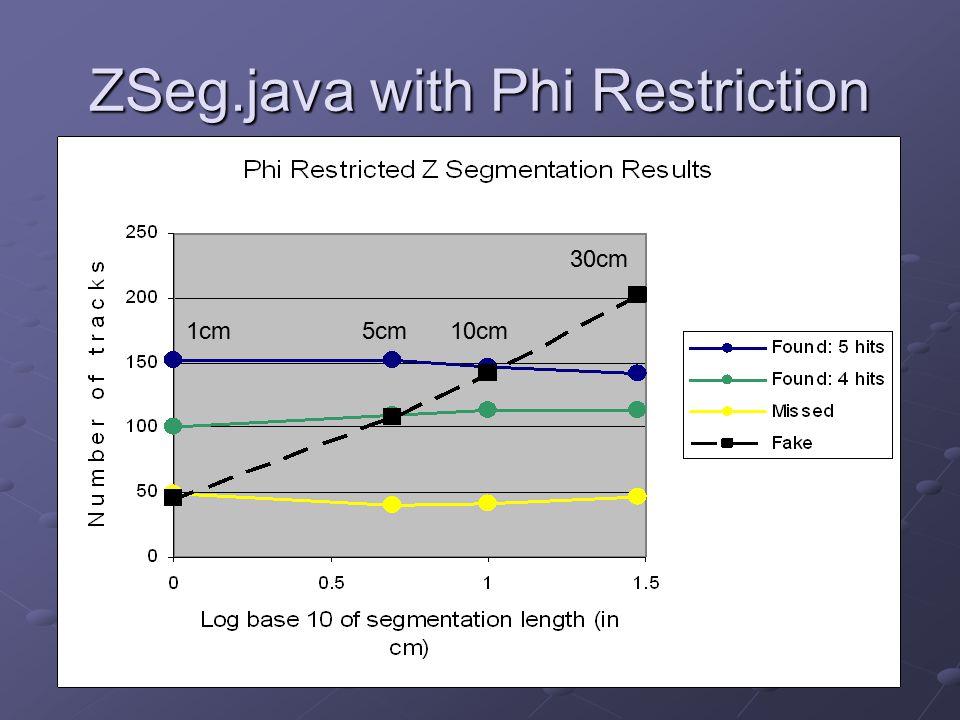 ZSeg.java with Phi Restriction 1cm5cm10cm 30cm