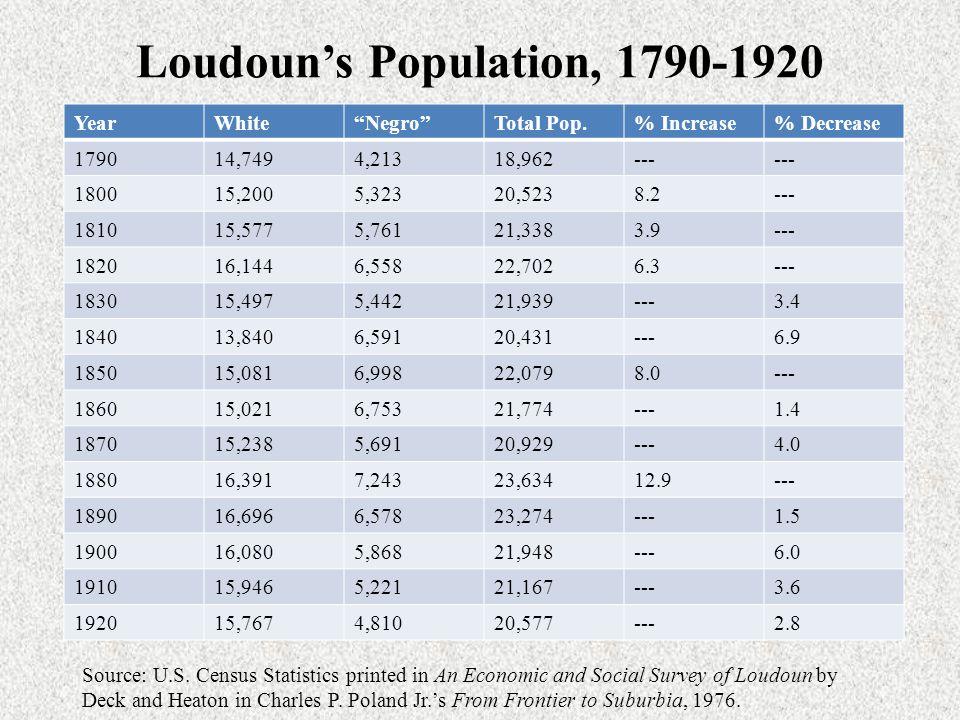 Loudoun's Growth, 1930-2010 YearLoudoun County Population % Change in Loudoun County's Population Virginia Population % Change in Virginia's Population U.S.