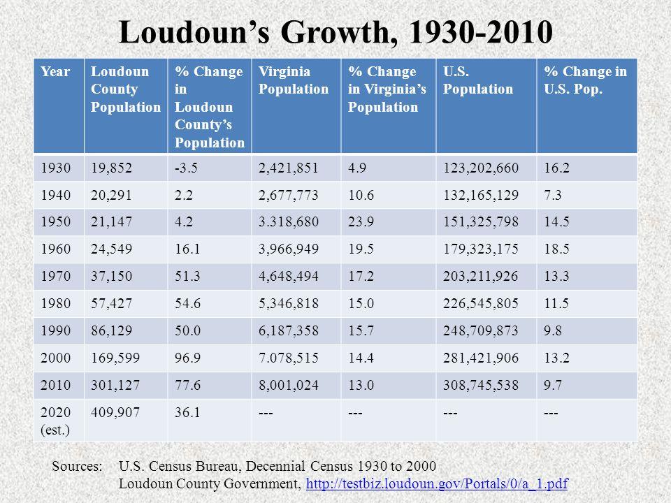 Loudoun's Growth Transportation & Development Built along the Loudoun-Fairfax border, Dulles International Airport opened in 1962.