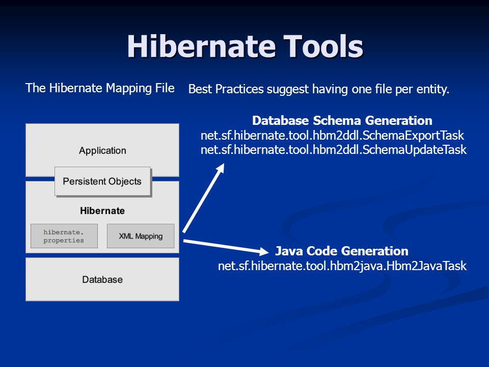 Hibernate Tools The Hibernate Mapping File Database Schema Generation net.sf.hibernate.tool.hbm2ddl.SchemaExportTask net.sf.hibernate.tool.hbm2ddl.SchemaUpdateTask Best Practices suggest having one file per entity.