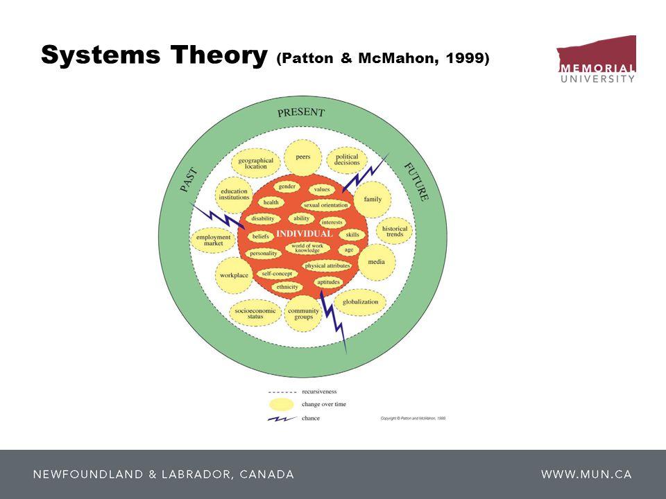 Systems Theory (Patton & McMahon, 1999)