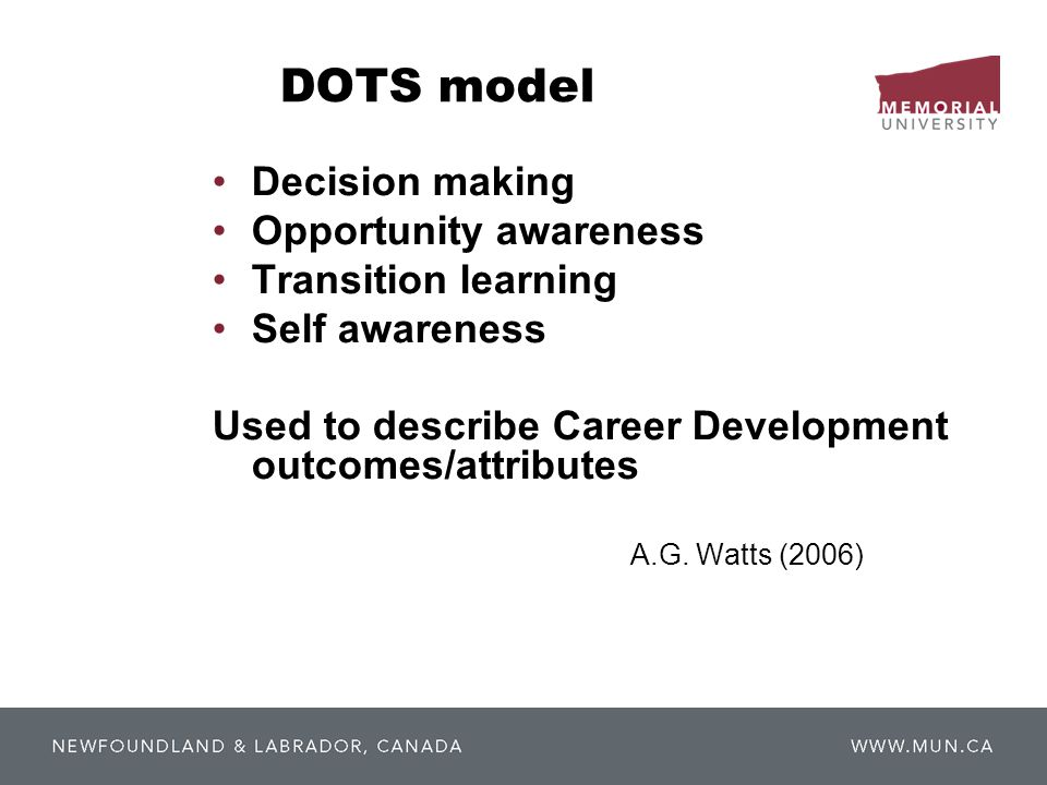 DOTS model Decision making Opportunity awareness Transition learning Self awareness Used to describe Career Development outcomes/attributes A.G. Watts
