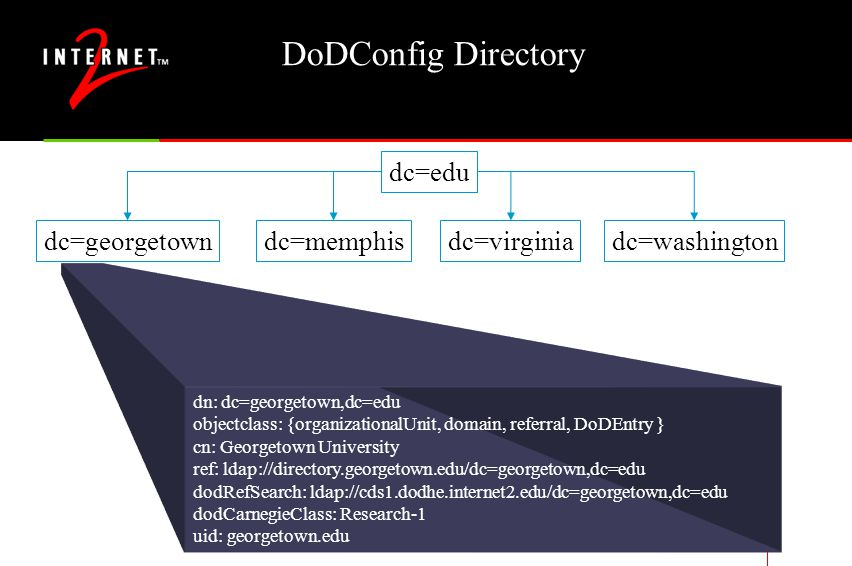 DoDConfig Directory dn: dc=georgetown,dc=edu objectclass: {organizationalUnit, domain, referral, DoDEntry } cn: Georgetown University ref: ldap://directory.georgetown.edu/dc=georgetown,dc=edu dodRefSearch: ldap://cds1.dodhe.internet2.edu/dc=georgetown,dc=edu dodCarnegieClass: Research-1 uid: georgetown.edu dc=edu dc=georgetowndc=washingtondc=virginiadc=memphis