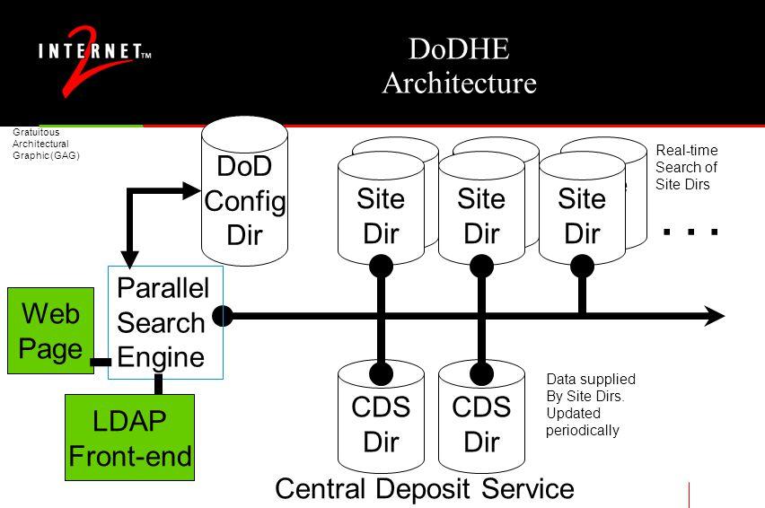 Site Dir Site Dir Site Dir DoDHE Architecture Web Page Site Dir Site Dir Site Dir CDS Dir CDS Dir...