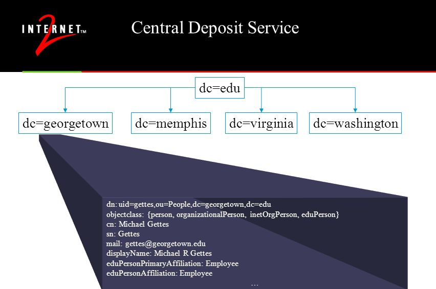 Central Deposit Service dc=edu dc=georgetowndc=washingtondc=virginiadc=memphis dn: uid=gettes,ou=People,dc=georgetown,dc=edu objectclass: {person, organizationalPerson, inetOrgPerson, eduPerson} cn: Michael Gettes sn: Gettes mail: gettes@georgetown.edu displayName: Michael R Gettes eduPersonPrimaryAffiliation: Employee eduPersonAffiliation: Employee …