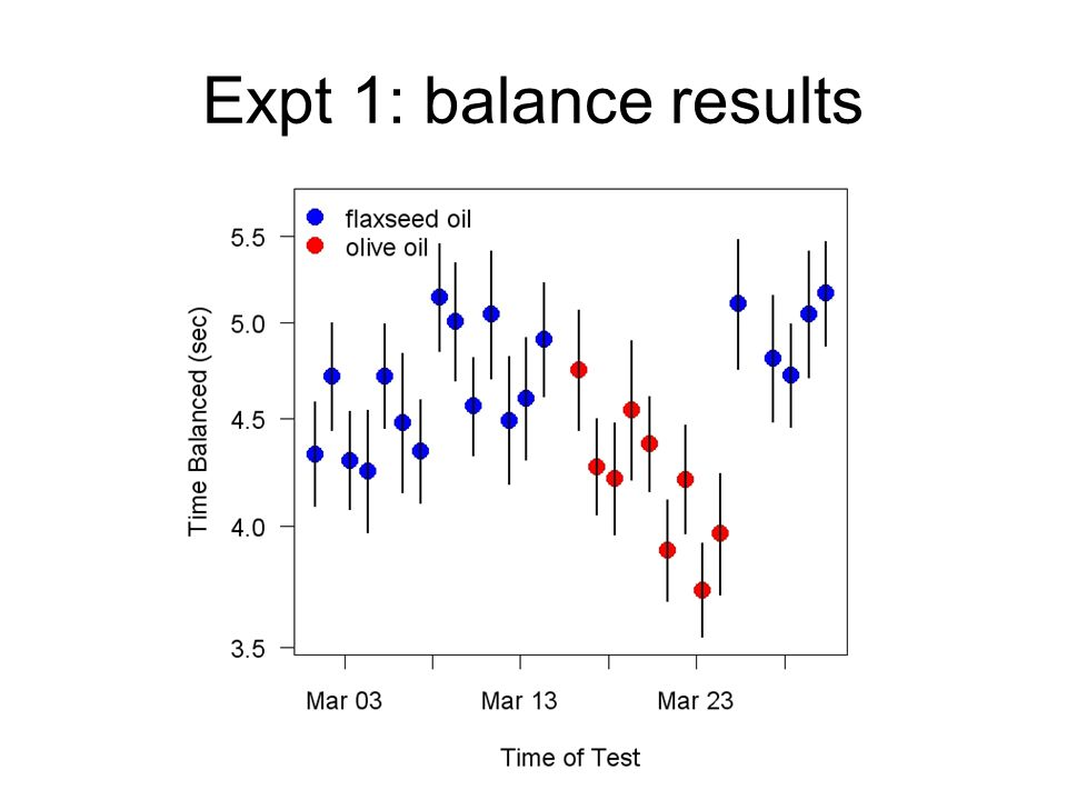 Expt 1: balance results