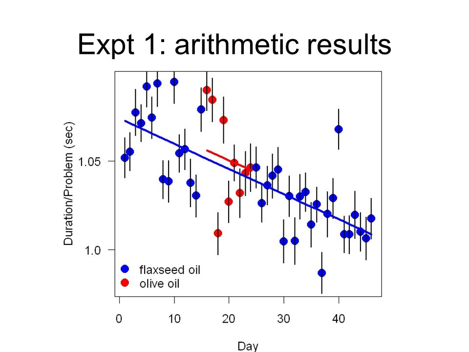 Expt 1: arithmetic results