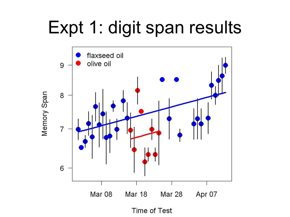 Expt 1: digit span results