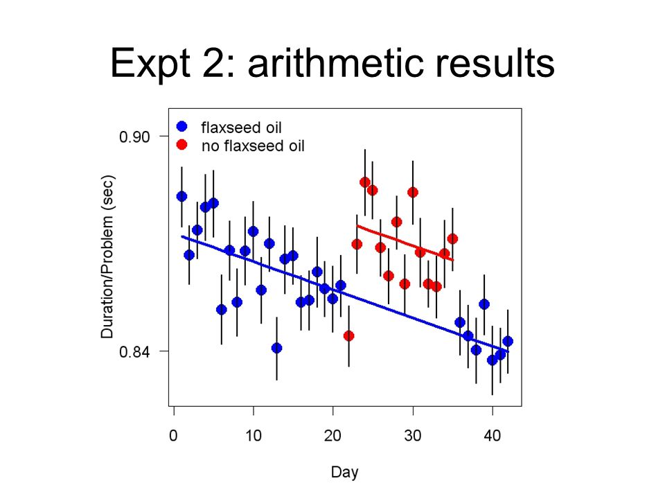 Expt 2: arithmetic results