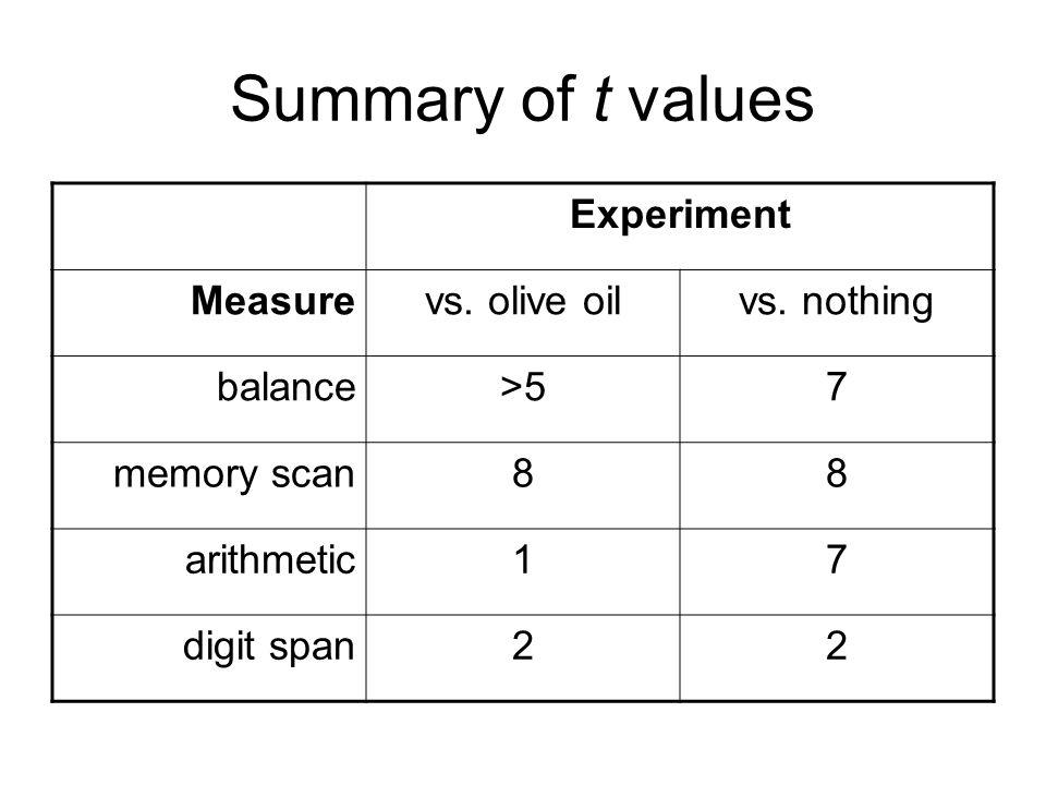 Summary of t values Experiment Measurevs. olive oilvs.