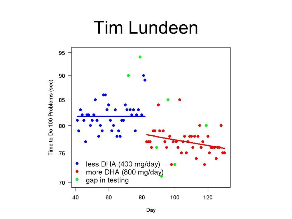 Tim Lundeen