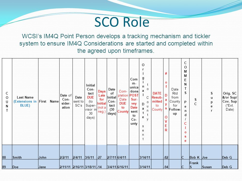 SCO Role WCSI's IM4Q Point Person develops a tracking mechanism and tickler system to ensure IM4Q Considerations are started and completed within the agreed upon timeframes.