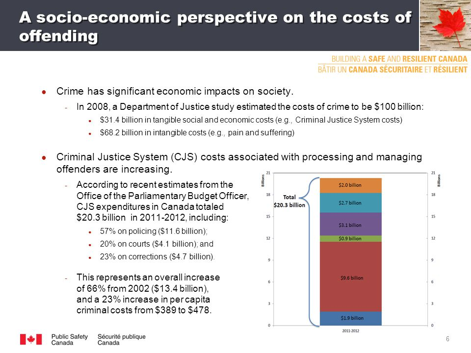 A socio-economic perspective on the costs of offending ● Crime has significant economic impacts on society.