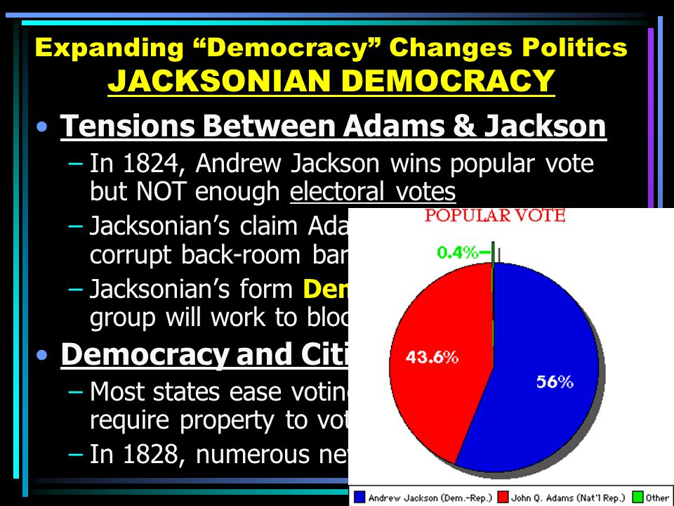 Expanding Democracy Changes Politics JACKSONIAN DEMOCRACY Tensions Between Adams & Jackson –In 1824, Andrew Jackson wins popular vote but NOT enough electoral votes –Jacksonian's claim Adams-Clay struck a corrupt back-room bargain –Jacksonian's form Democratic Party, group will work to block Adams policies Democracy and Citizenship –Most states ease voting qualifications; fewer require property to vote (4X number of voters) –In 1828, numerous new voters help Jackson