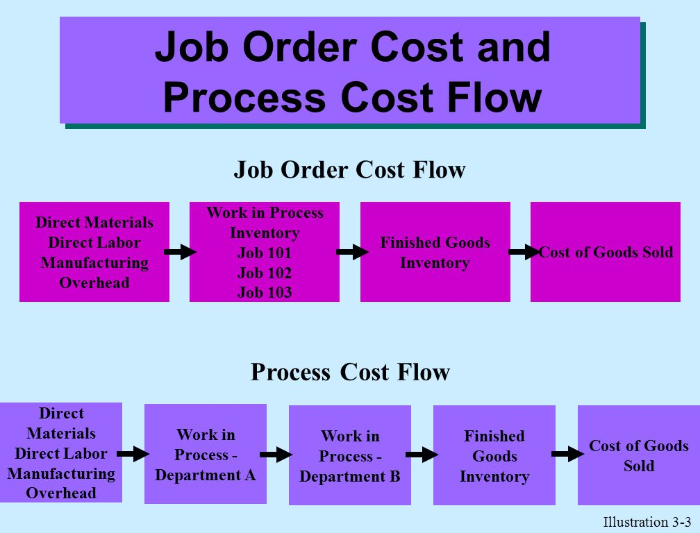 Job Order Cost and Process Cost Flow Direct Materials Direct Labor Manufacturing Overhead Cost of Goods Sold Finished Goods Inventory Work in Process Inventory Job 101 Job 102 Job 103 Job Order Cost Flow Direct Materials Direct Labor Manufacturing Overhead Work in Process - Department A Work in Process - Department B Finished Goods Inventory Cost of Goods Sold Process Cost Flow Illustration 3-3