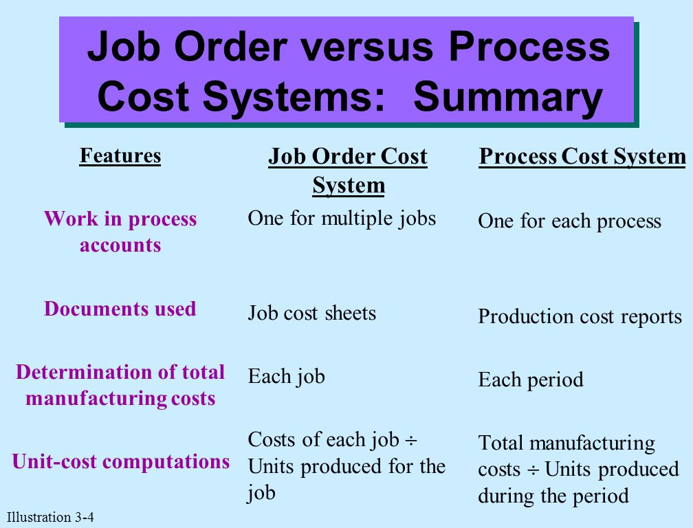 Job Order versus Process Cost Systems: Summary Features Work in process accounts Documents used Determination of total manufacturing costs Unit-cost c