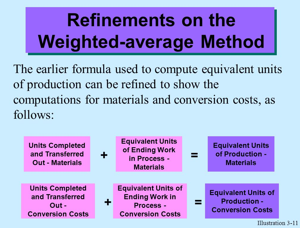 Refinements on the Weighted-average Method The earlier formula used to compute equivalent units of production can be refined to show the computations for materials and conversion costs, as follows: Units Completed and Transferred Out - Materials Equivalent Units of Ending Work in Process - Materials Equivalent Units of Production - Materials += Units Completed and Transferred Out - Conversion Costs Equivalent Units of Ending Work in Process - Conversion Costs Equivalent Units of Production - Conversion Costs += Illustration 3-11