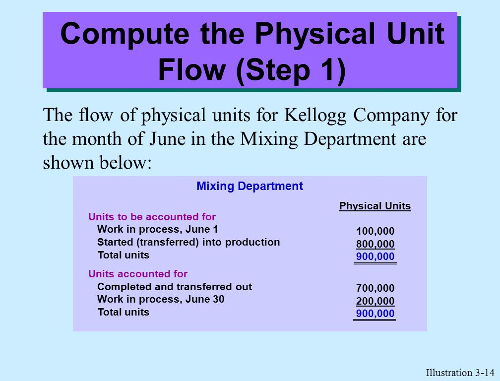Compute the Physical Unit Flow (Step 1) The flow of physical units for Kellogg Company for the month of June in the Mixing Department are shown below: Illustration 3-14 Units to be accounted for Work in process, June 1 Started (transferred) into production Total units Units accounted for Completed and transferred out Work in process, June 30 Total units Physical Units 100,000 800,000 900,000 700,000 200,000 900,000 Mixing Department