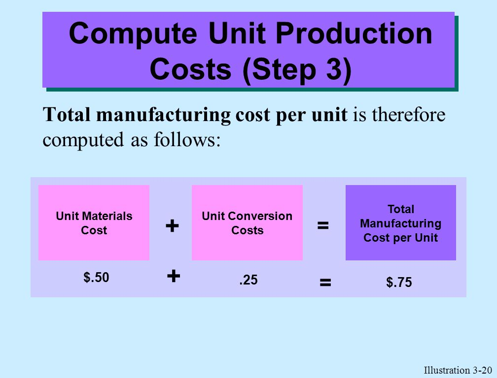 Total manufacturing cost per unit is therefore computed as follows: Illustration 3-20 Compute Unit Production Costs (Step 3) Unit Materials Cost Unit