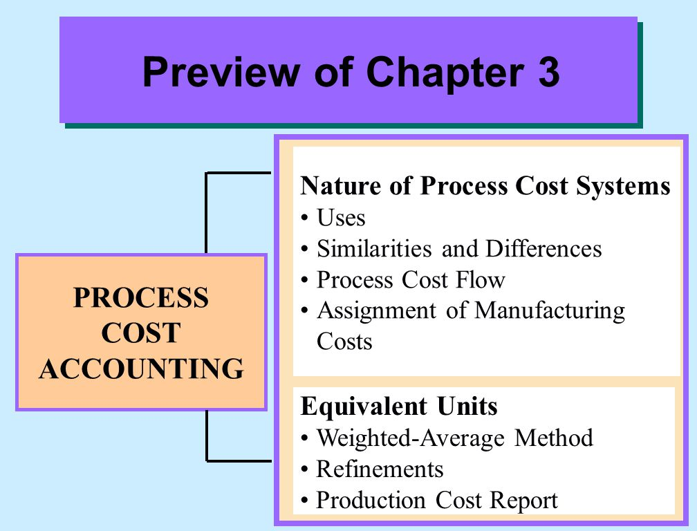 Mixing Department Production Cost Report For the Month Ended June 30, 1999 Illustration 3-23b COSTS Units costs Step 3 Costs in June Equivalent units Unit costs (a)  (b) Costs to be accounted for Work in process, June 1 Started into production Total costs Materials (a) $450,000 (b) 900,000 $.50 Conversion Costs $205,000 820,000 $.25 Total $655,000 $.75 Cost Reconciliation Schedule Step 4 Costs accounted for Transferred out (700,000 x $.75) Work in process, June 30 Materials (200,000 x $.50) Conversion costs (120,000 x $.25) Total costs $100,000 30,000 $ 85,000 570,000 $655,000 $525,000 130,000 $655,000