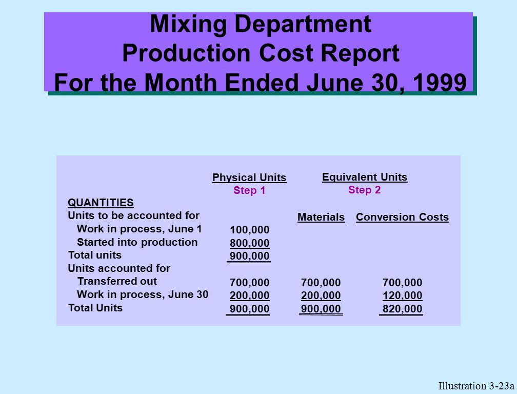 Mixing Department Production Cost Report For the Month Ended June 30, 1999 Illustration 3-23a QUANTITIES Units to be accounted for Work in process, June 1 Started into production Total units Units accounted for Transferred out Work in process, June 30 Total Units Materials 700,000 200,000 900,000 Conversion Costs 700,000 120,000 820,000 Equivalent Units Step 2 Physical Units Step 1 100,000 800,000 900,000 700,000 200,000 900,000