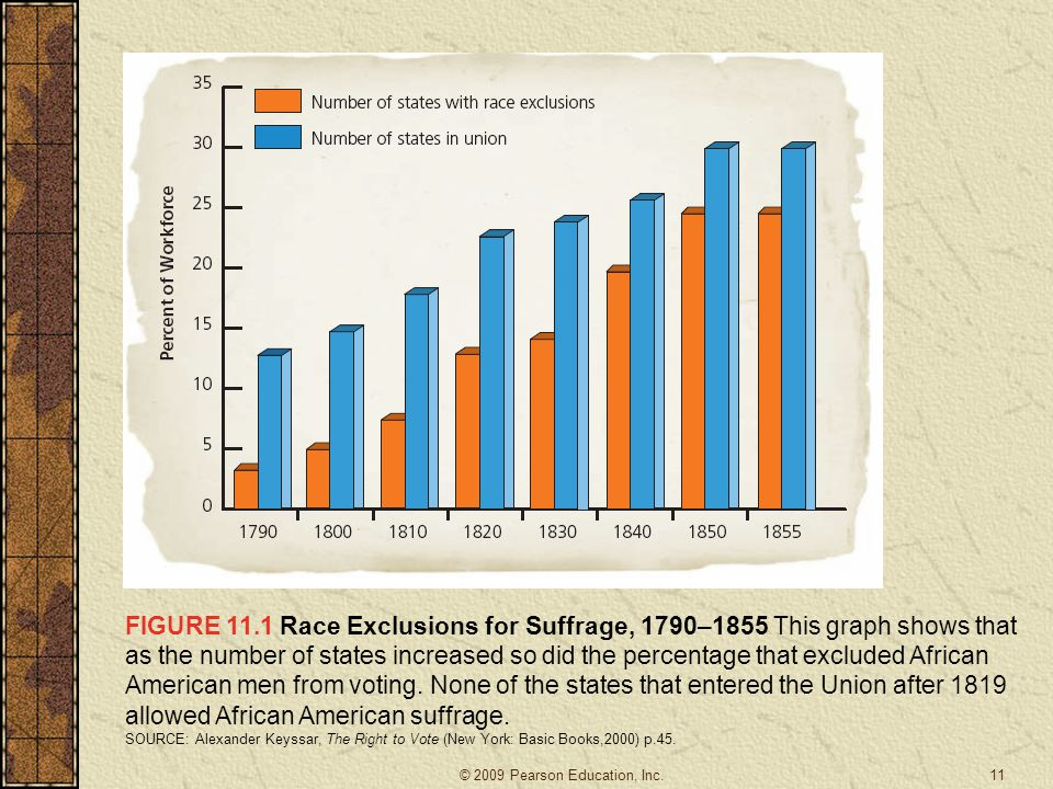 FIGURE 11.1 Race Exclusions for Suffrage, 1790–1855 This graph shows that as the number of states increased so did the percentage that excluded African American men from voting.