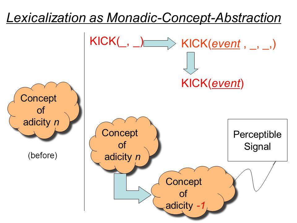 Lexicalization as Monadic-Concept-Abstraction Concept of adicity n Concept of adicity n (before) Concept of adicity n Concept of adicity n Concept of adicity -1 Concept of adicity -1 Perceptible Signal KICK(_, _) KICK(event) KICK(event, _, _,)