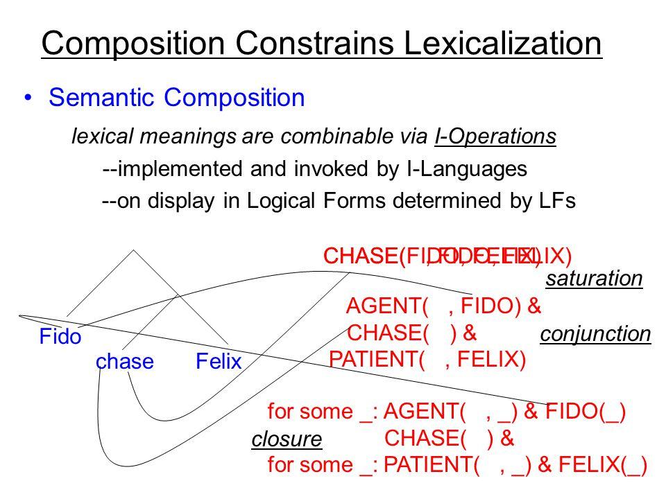 prelexical concepts I-concepts + words prelexical concepts