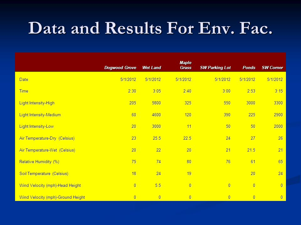 Data and Results For Env. Fac.