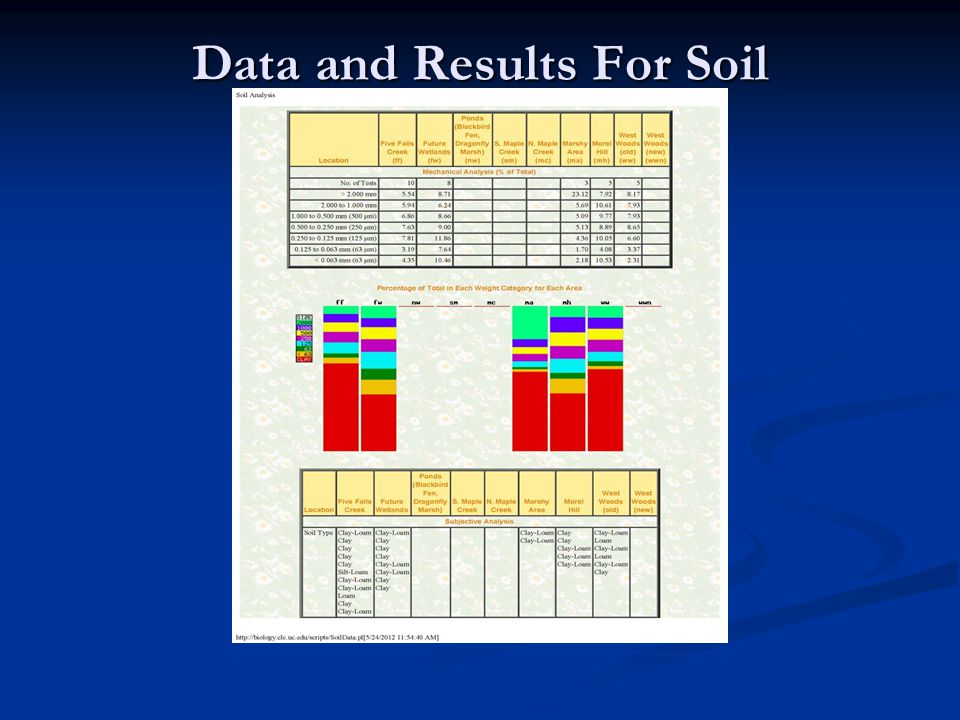 Data and Results For Soil
