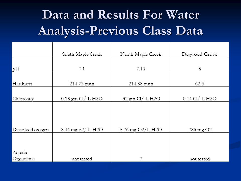 Data and Results For Water Analysis-Previous Class Data South Maple Creek North Maple Creek Dogwood Grove pH7.17.138 Hardness 214.75 ppm 214.88 ppm 62.5 Chlorosity 0.18 gm Cl/ L H2O.32 gm Cl/ L H2O 0.14 Cl/ L H2O Dissolved oxygen 8.44 mg o2/ L H2O 8.76 mg O2/L H2O.786 mg O2 Aquatic Organisms not tested 7