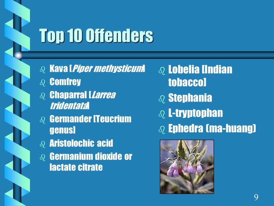 Top 10 Offenders b Kava [Piper methysticum] b Comfrey b Chaparral [Larrea tridentata] b Germander [Teucrium genus] b Aristolochic acid b Germanium dioxide or lactate citrate b Lobelia [Indian tobacco] b Stephania b L-tryptophan b Ephedra (ma-huang) 9