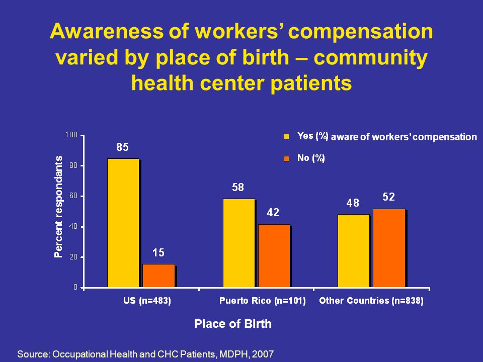 Awareness of workers' compensation varied by place of birth – community health center patients aware of workers' compensation Place of Birth