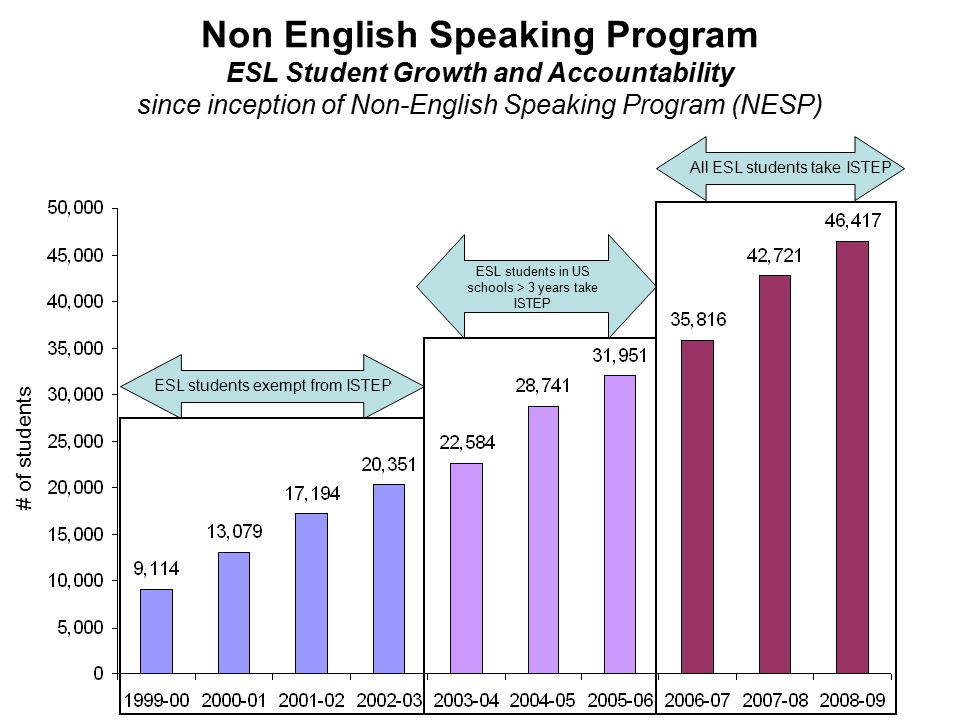 Non English Speaking Program ESL Student Growth and Accountability since inception of Non-English Speaking Program (NESP) ESL students exempt from ISTEP ESL students in US schools > 3 years take ISTEP All ESL students take ISTEP # of students